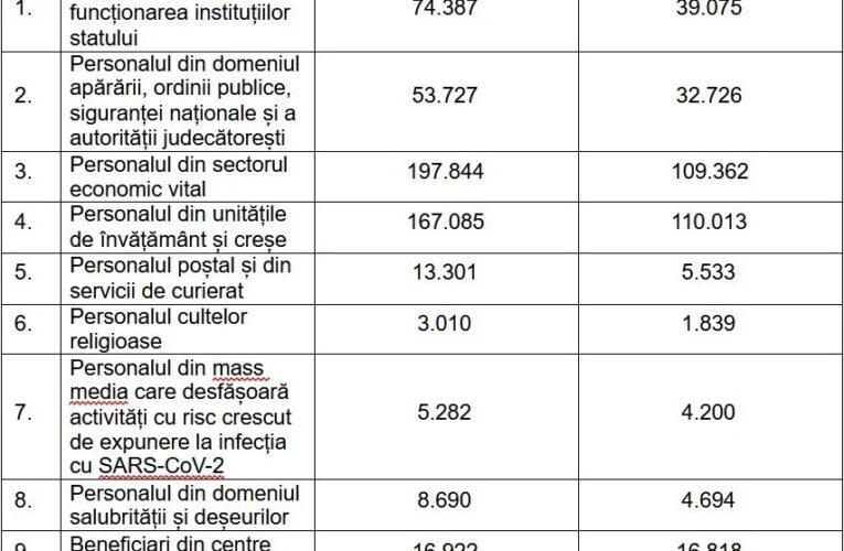 Cu ce se ocupă românii care vor să se vaccineze: preoții, pe ultimele locuri, jurnaliștii, mai jos