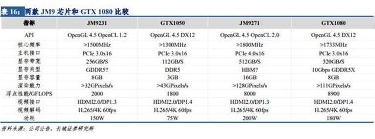 Aceasta este placa video chinezească care se bate cu NVIDIA GeForce GTX 1080